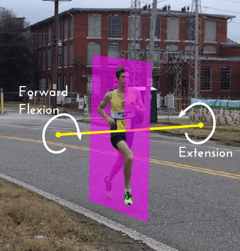 The sagittal plane of a runner. The trunk can flex/bend and extend/straighten about the axis going through this plane.