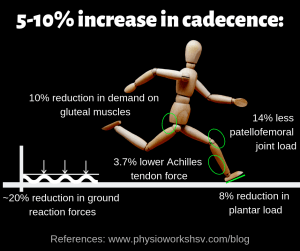 Increasing cadence is a better option than switching shoes to reduce injury risk and improve performance