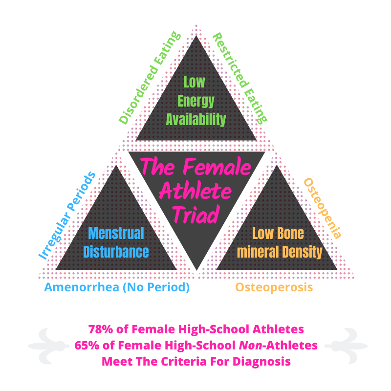 The three parts that make up the diagnosis of the female athlete triad